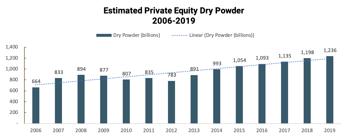 Estimated Private Equity Dry Powder