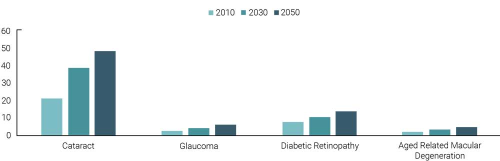 Projections of Age Related Eye Disease Prevalence