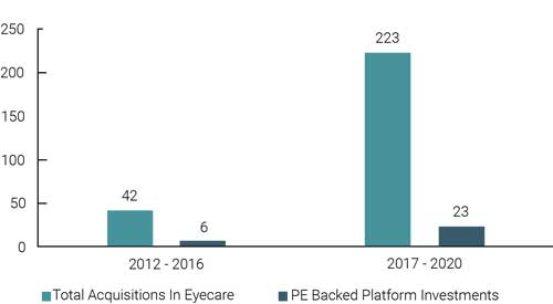 Acquisitions in Eye Care